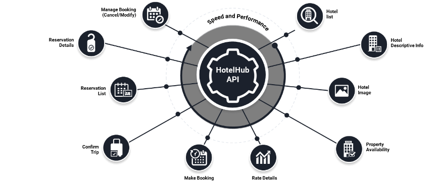 HotelHub API interface is built on microservice architecture enabling to develop and release simple version controls.