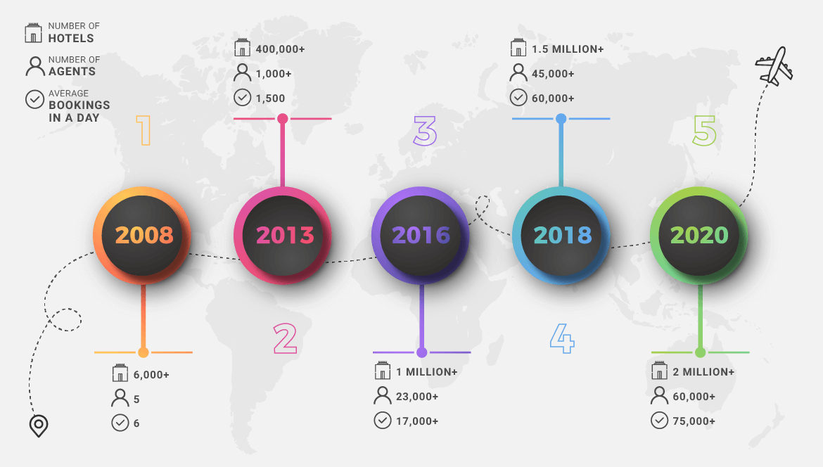 HotelHub infographic explaining the company growth starting from the year 2008 to 2020